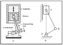 مجموعه روابط و فرمول های درس دینامیک ماشین رشته مکانیک به صورت خلاصه