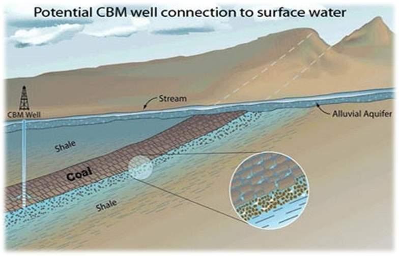 پاورپوینت بررسی انواع مخازن زیر زمینی و نمودارهای فازی